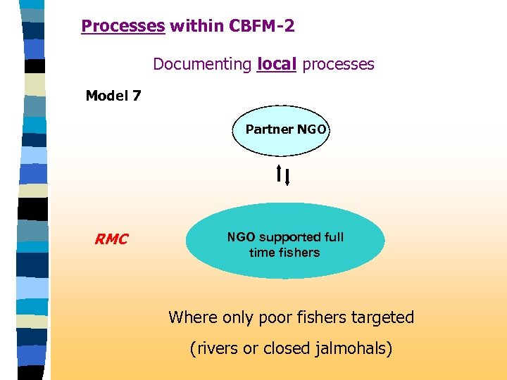Processes within CBFM-2 Documenting local processes Model 7 Partner NGO RMC NGO supported full