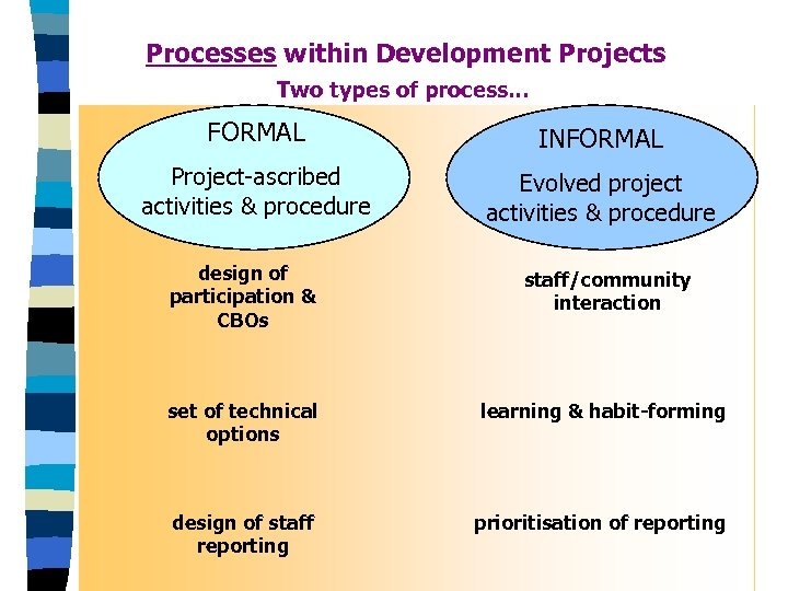 Processes within Development Projects Two types of process. . . FORMAL INFORMAL Project-ascribed activities