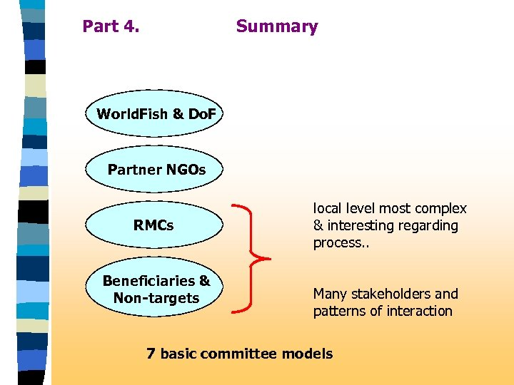 Part 4. Summary World. Fish & Do. F Partner NGOs RMCs Beneficiaries & Non-targets