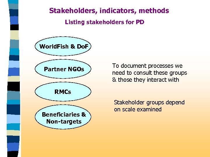 Stakeholders, indicators, methods Listing stakeholders for PD World. Fish & Do. F Partner NGOs