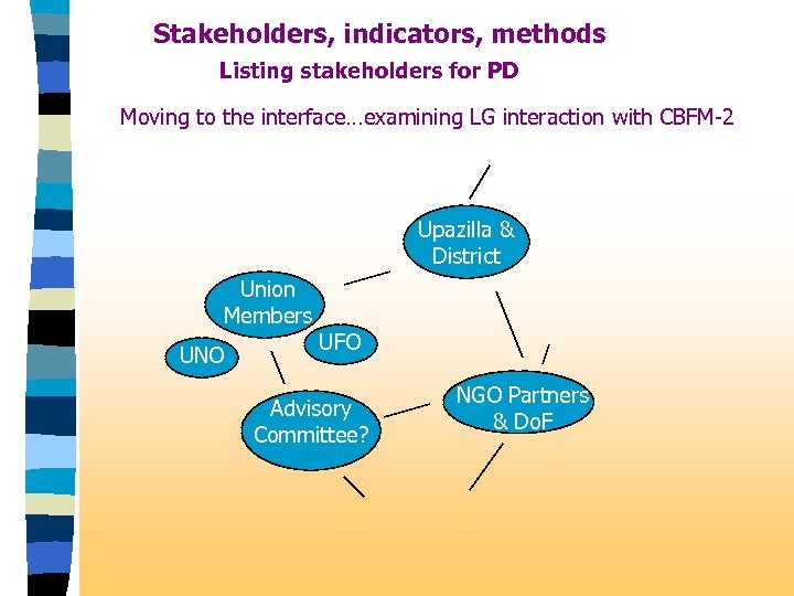 Stakeholders, indicators, methods Listing stakeholders for PD Moving to the interface…examining LG interaction with