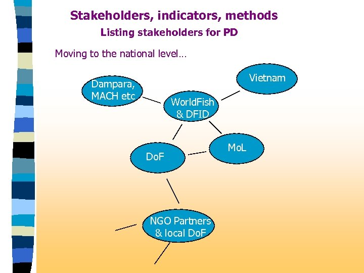 Stakeholders, indicators, methods Listing stakeholders for PD Moving to the national level… Vietnam Dampara,