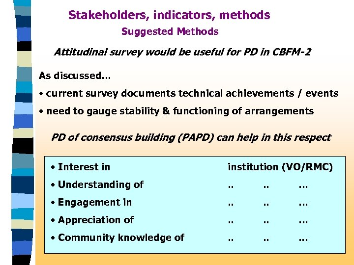Stakeholders, indicators, methods Suggested Methods Attitudinal survey would be useful for PD in CBFM-2
