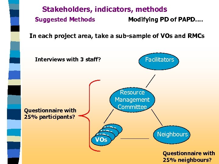 Stakeholders, indicators, methods Suggested Methods Modifying PD of PAPD…. In each project area, take