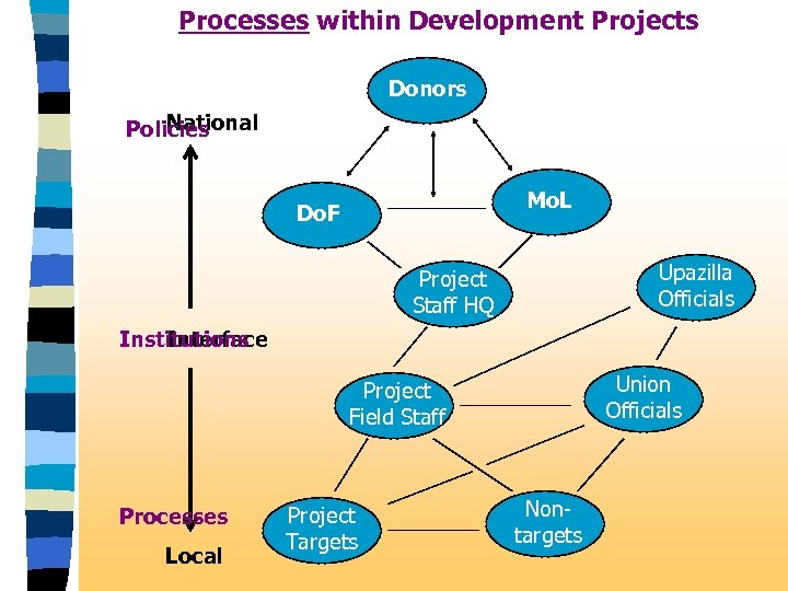 Processes within Development Projects Donors National Policies Mo. L Do. F Upazilla Officials Project