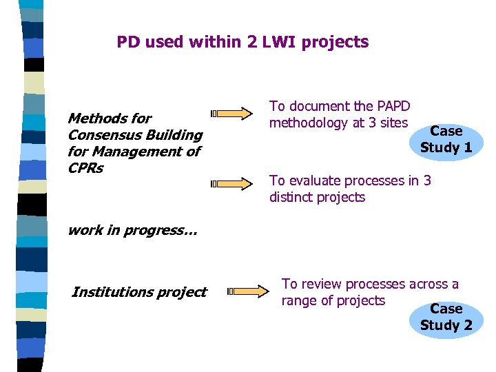 PD used within 2 LWI projects Methods for Consensus Building for Management of CPRs