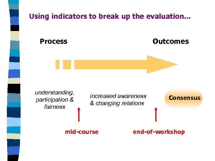 Using indicators to break up the evaluation. . . Process understanding, participation & fairness