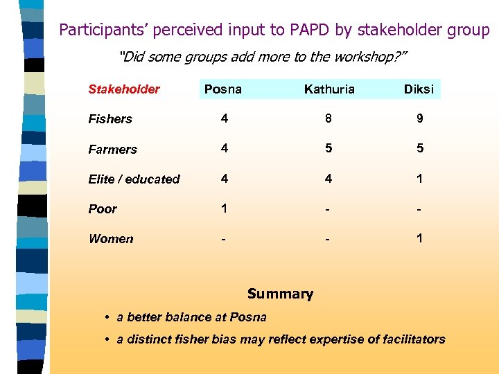 "Participants' perceived input to PAPD by stakeholder group ""Did some groups add more to"
