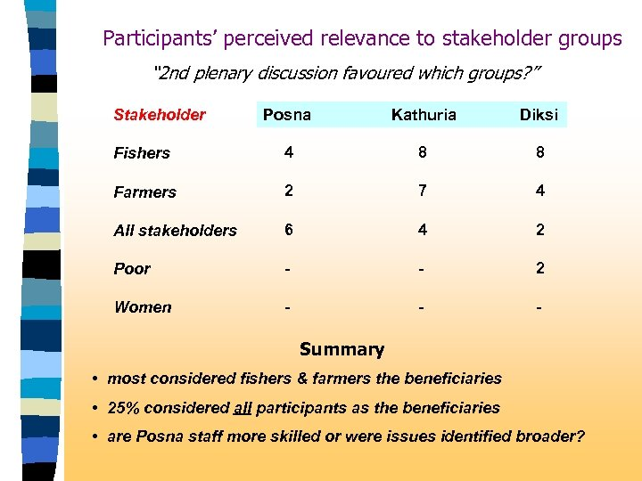 "Participants' perceived relevance to stakeholder groups "" 2 nd plenary discussion favoured which groups?"