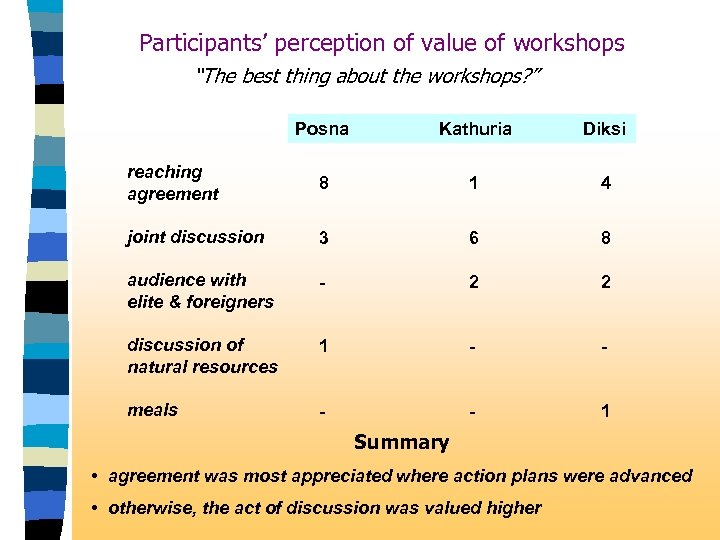 "Participants' perception of value of workshops ""The best thing about the workshops? "" Posna"