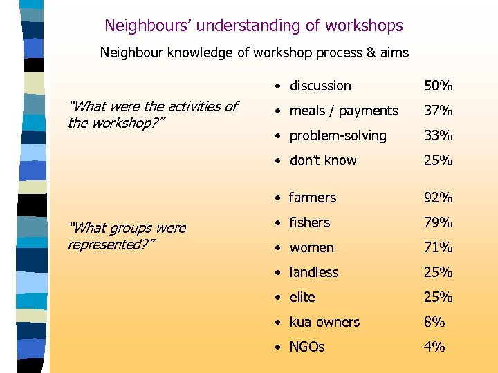 Neighbours' understanding of workshops Neighbour knowledge of workshop process & aims • discussion 37%