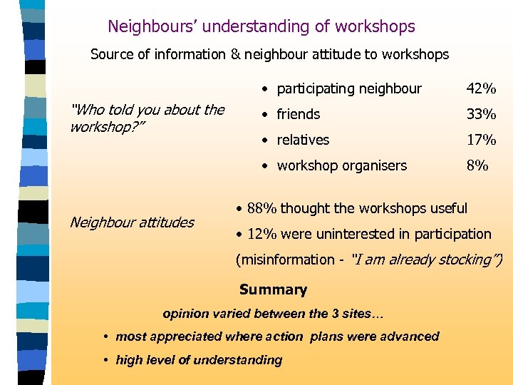 Neighbours' understanding of workshops Source of information & neighbour attitude to workshops • participating