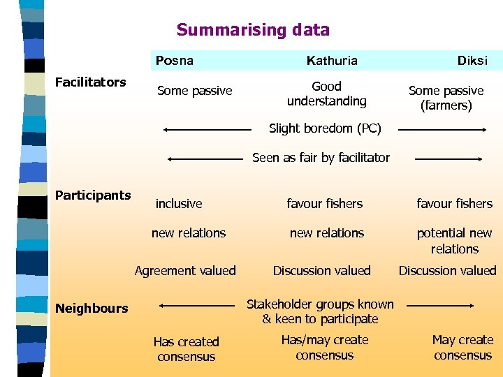 Summarising data Posna Facilitators Some passive Kathuria Good understanding Diksi Some passive (farmers) Slight
