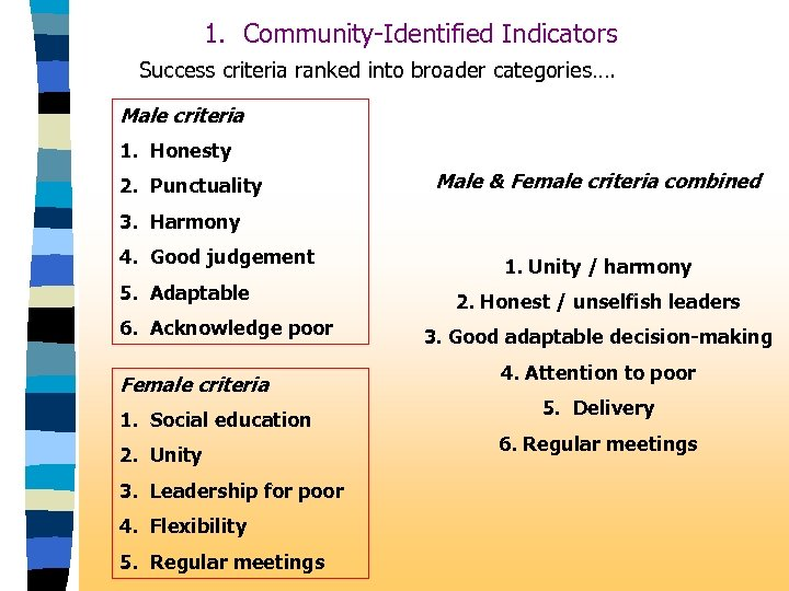 1. Community-Identified Indicators Success criteria ranked into broader categories…. Male criteria 1. Honesty 2.
