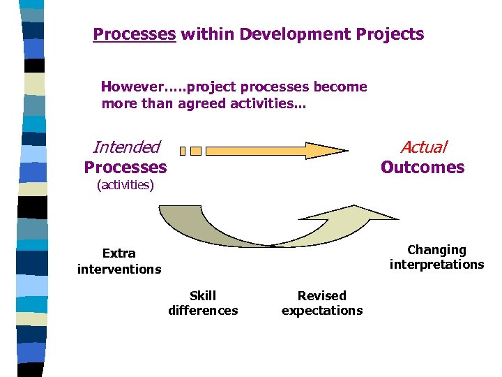 Processes within Development Projects However…. . project processes become more than agreed activities. .