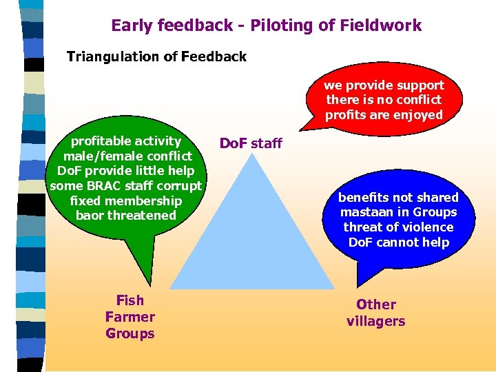 Early feedback - Piloting of Fieldwork Triangulation of Feedback we provide support there is