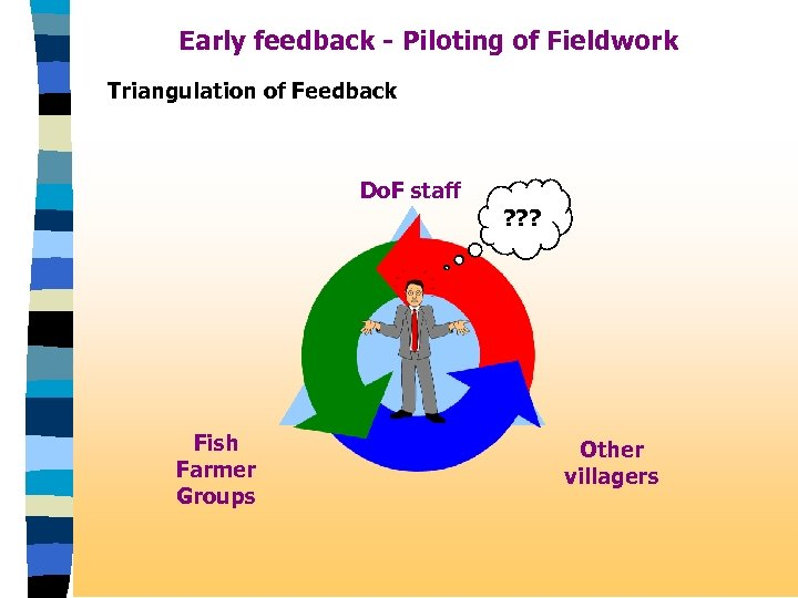 Early feedback - Piloting of Fieldwork Triangulation of Feedback Do. F staff ? ?