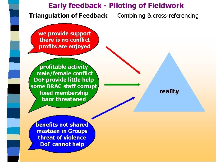 Early feedback - Piloting of Fieldwork Triangulation of Feedback Combining & cross-referencing we provide