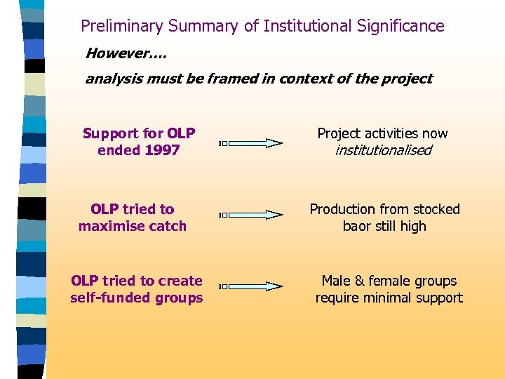 Preliminary Summary of Institutional Significance However…. analysis must be framed in context of the