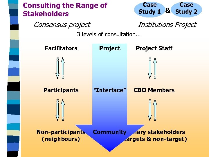 Consulting the Range of Stakeholders Consensus project Case Study 1 & Case Study 2