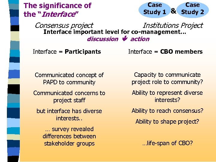 """The significance of the """"Interface"""" Consensus project Case Study 1 & Case Study 2"""