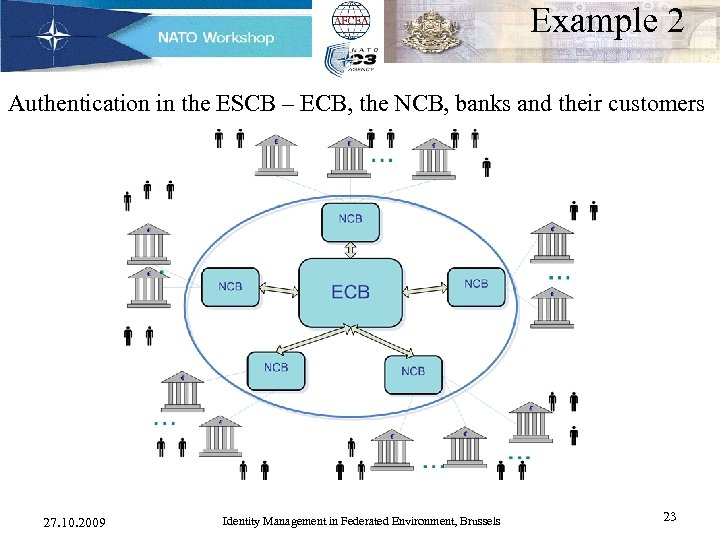 Example 2 Authentication in the ESCB – ECB, the NCB, banks and their customers