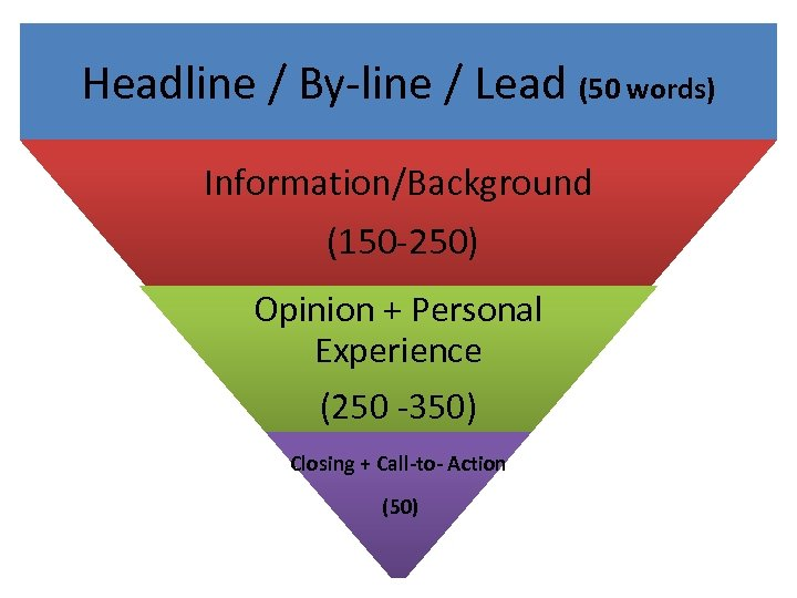 Headline / By-line / Lead (50 words) Information/Background (150 -250) Opinion + Personal Experience