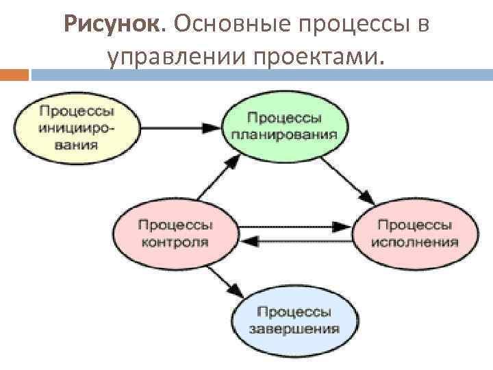 Рисунок. Основные процессы в управлении проектами.