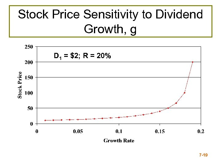 Stock Price Sensitivity to Dividend Growth, g D 1 = $2; R = 20%
