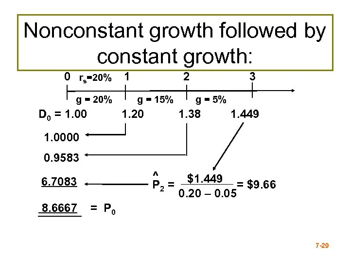 Nonconstant growth followed by constant growth: 0 rs=20% g = 20% D 0 =