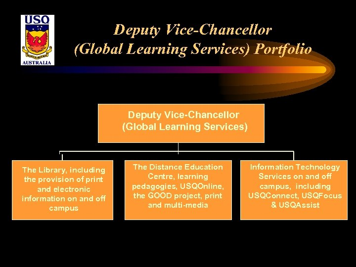 Deputy Vice-Chancellor (Global Learning Services) Portfolio Deputy Vice-Chancellor (Global Learning Services) The Library, including