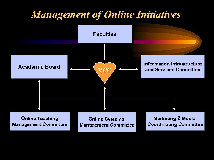 Management of Online Initiatives Faculties Academic Board Online Teaching Management Committee VCC Online Systems