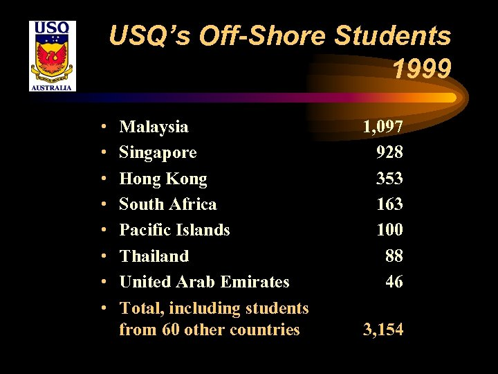 USQ's Off-Shore Students 1999 • • Malaysia Singapore Hong Kong South Africa Pacific Islands