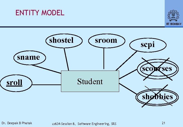 ENTITY MODEL IIT BOMBAY shostel sroom scpi sname scourses sroll Student shobbies Dr. Deepak