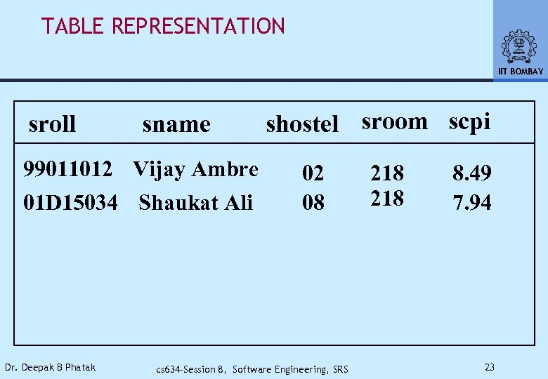 TABLE REPRESENTATION IIT BOMBAY sroll sname 99011012 Vijay Ambre 01 D 15034 Shaukat Ali