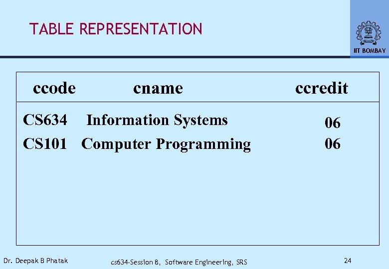 TABLE REPRESENTATION IIT BOMBAY ccode cname CS 634 Information Systems CS 101 Computer Programming