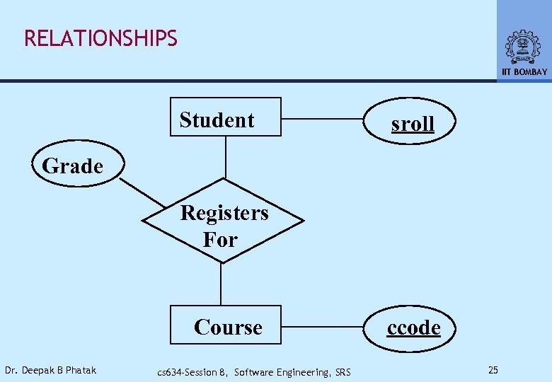RELATIONSHIPS IIT BOMBAY Student sroll Grade Registers For Course Dr. Deepak B Phatak cs