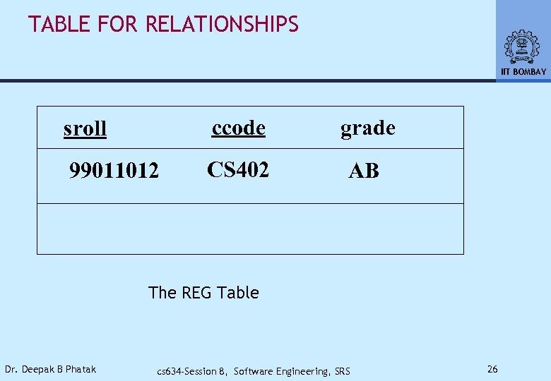 TABLE FOR RELATIONSHIPS IIT BOMBAY sroll ccode grade 99011012 CS 402 AB The REG