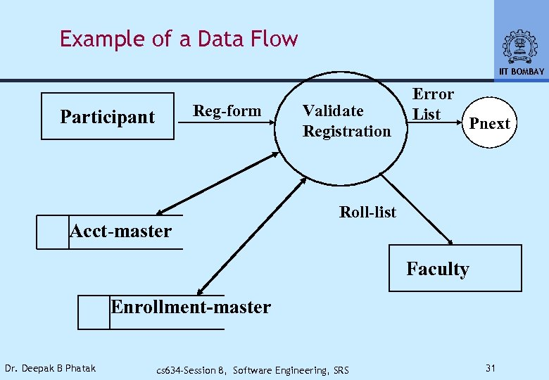 Example of a Data Flow IIT BOMBAY Reg-form Participant Acct-master Validate Registration Error List