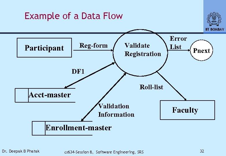 Example of a Data Flow IIT BOMBAY Reg-form Participant Validate Registration Error List Pnext
