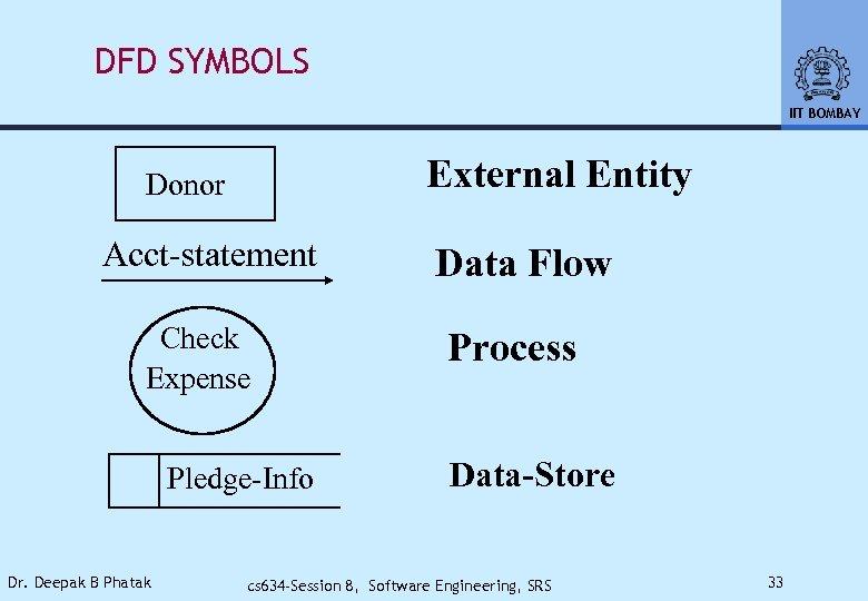 DFD SYMBOLS IIT BOMBAY External Entity Donor Acct-statement Check Expense Pledge-Info Dr. Deepak B