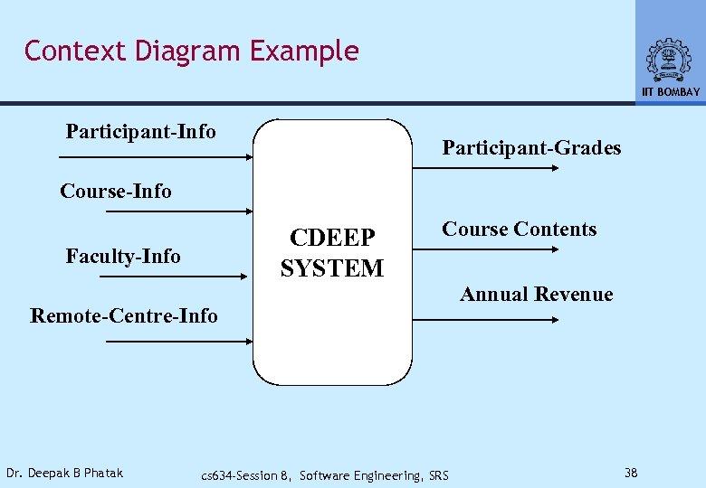 Context Diagram Example IIT BOMBAY Participant-Info Participant-Grades Course-Info CDEEP SYSTEM Faculty-Info Course Contents Remote-Centre-Info