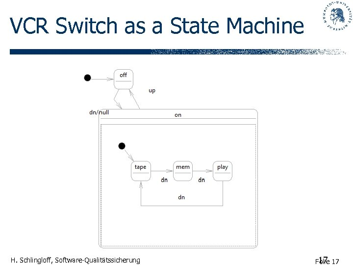 VCR Switch as a State Machine H. Schlingloff, Software-Qualitätssicherung 17 Folie 17