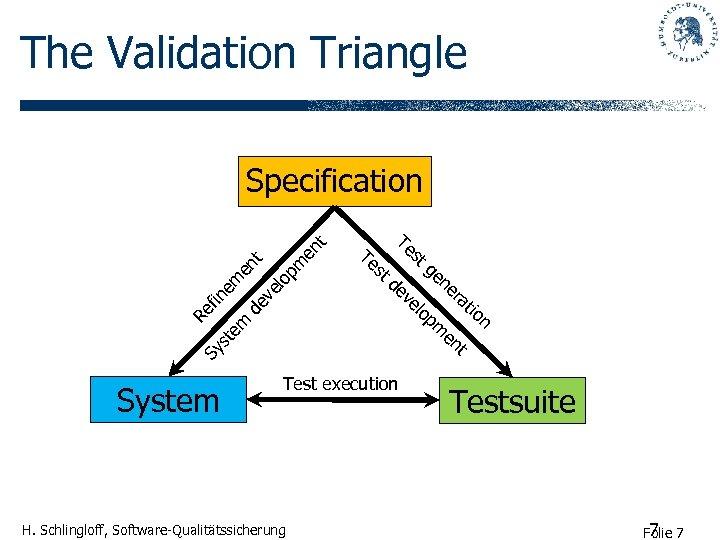 The Validation Triangle Te st de Sy Re f in st em em en