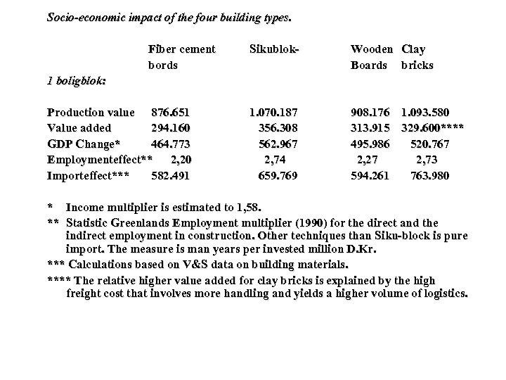 Socio-economic impact of the four building types. Fiber cement Sikublok. Wooden Clay bords Boards