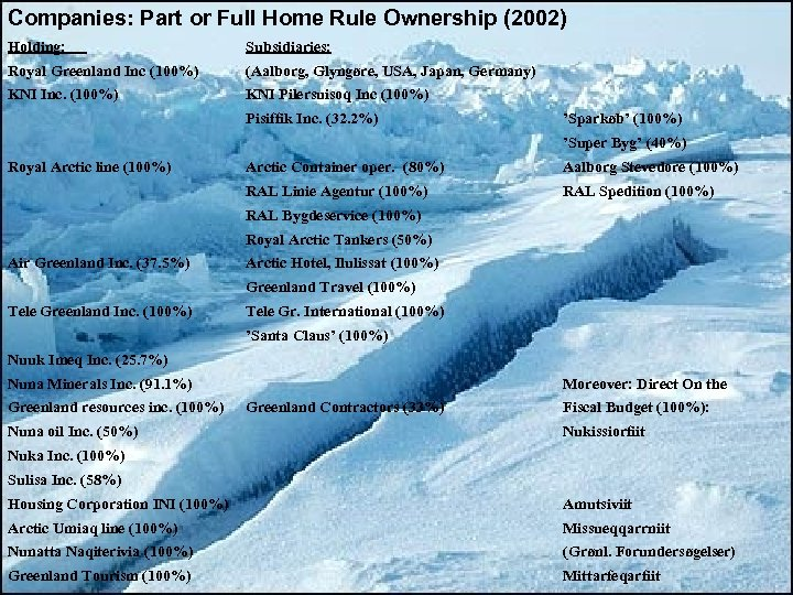 Companies: Part or Full Home Rule Ownership (2002) Holding: Subsidiaries: Royal Greenland Inc (100%)