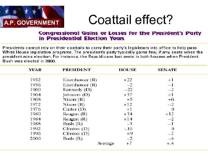Coattail effect?