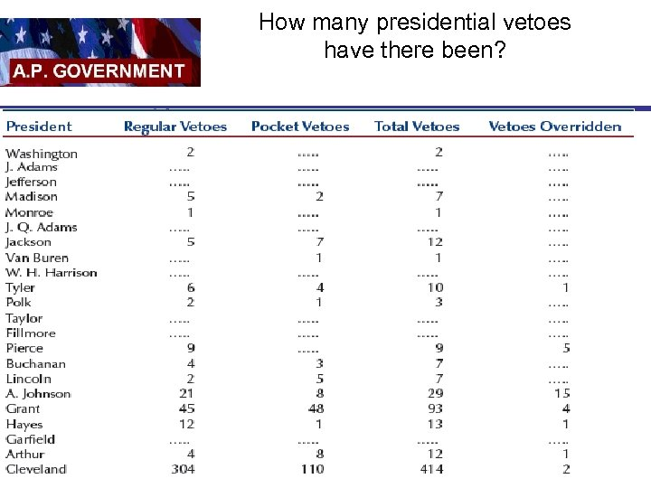 How many presidential vetoes have there been?