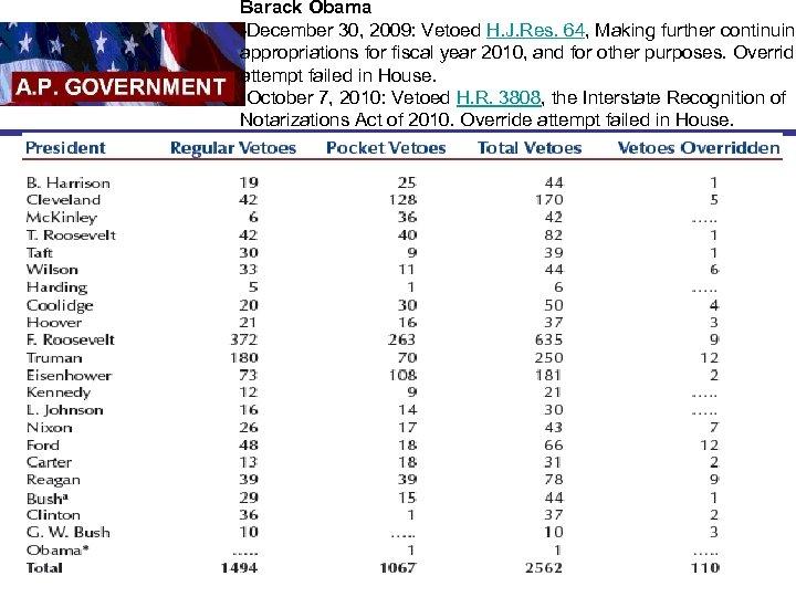 Barack Obama -December 30, 2009: Vetoed H. J. Res. 64, Making further continuing appropriations