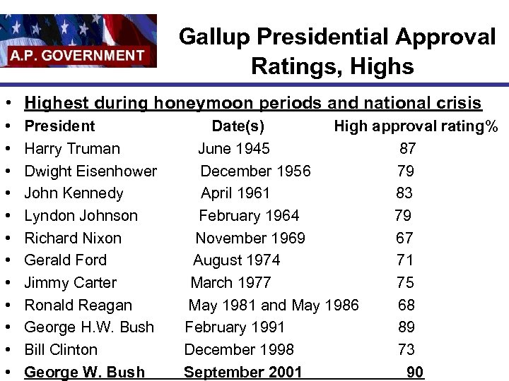 Gallup Presidential Approval Ratings, Highs • Highest during honeymoon periods and national crisis •